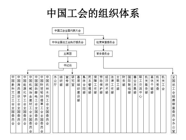 中国工会的组织体系