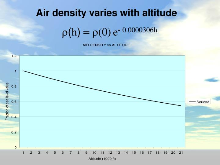Air density varies with altitude