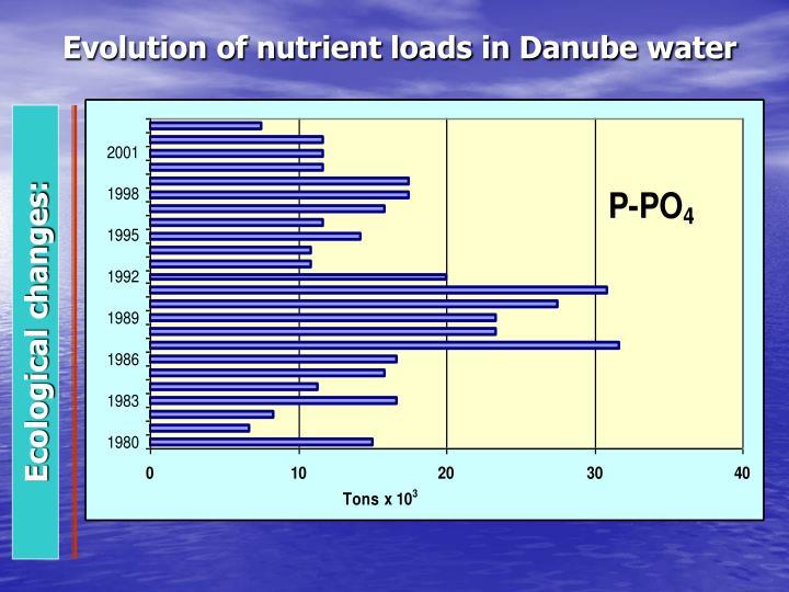 Evolution of nutrient loads in Danube water