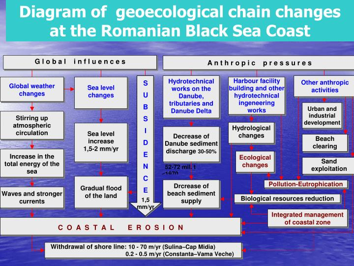 Diagram of  geoecological chain changes at the Romanian Black Sea Coast