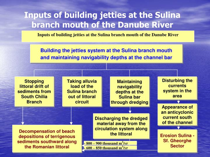 Inputs of building jetties at the Sulina branch mouth of the Danube River