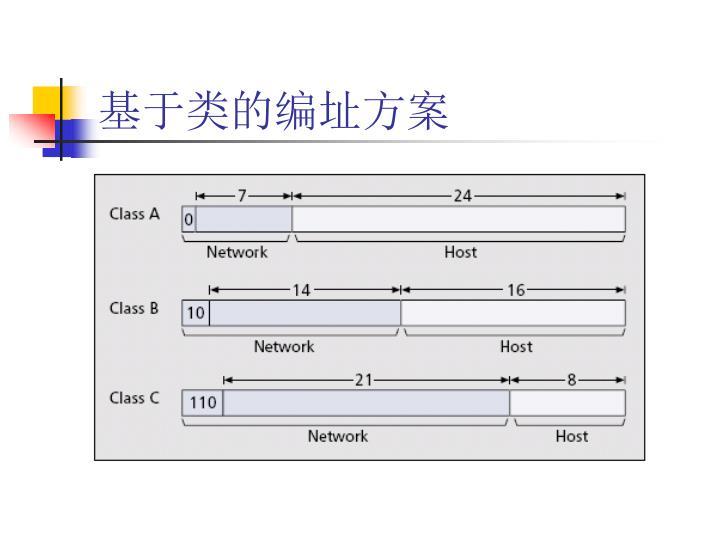 基于类的编址方案