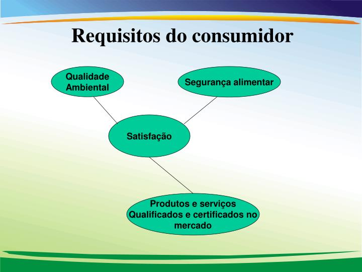 Requisitos do consumidor