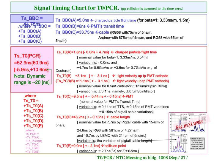 Signal Timing Chart for T0/PCR.