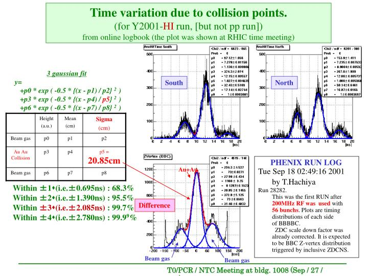 Time variation due to collision points.