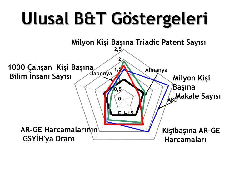 Milyon Kişi Başına Triadic Patent Sayısı