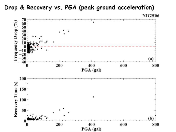 Drop & Recovery vs. PGA (peak ground acceleration)