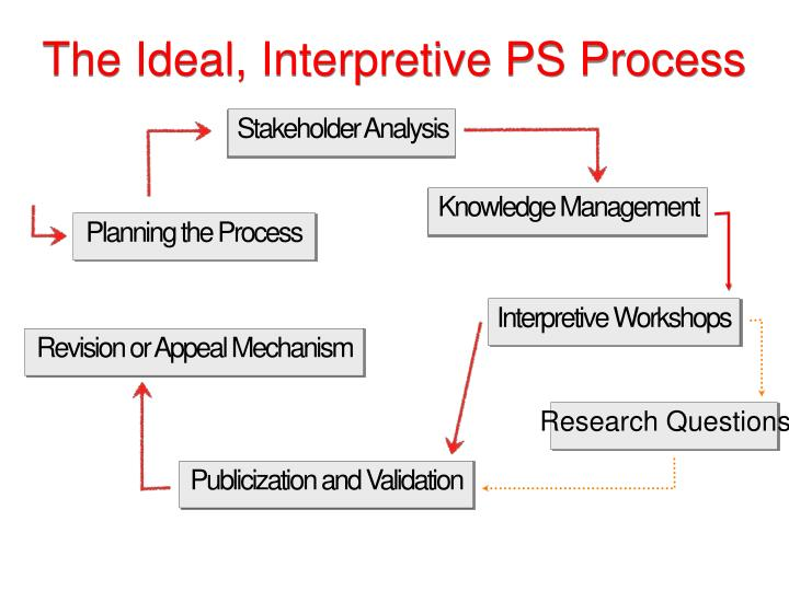 The Ideal, Interpretive PS Process