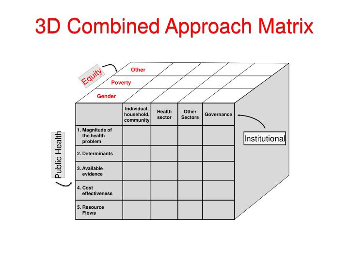 3D Combined Approach Matrix