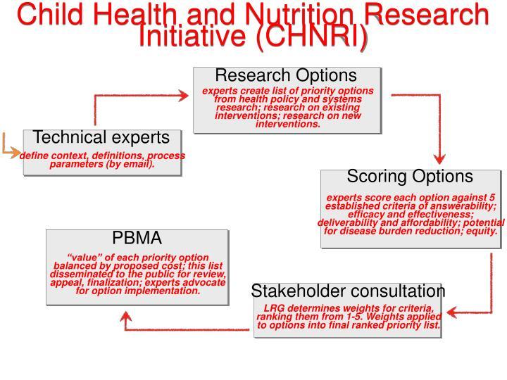 Child Health and Nutrition Research Initiative (CHNRI)