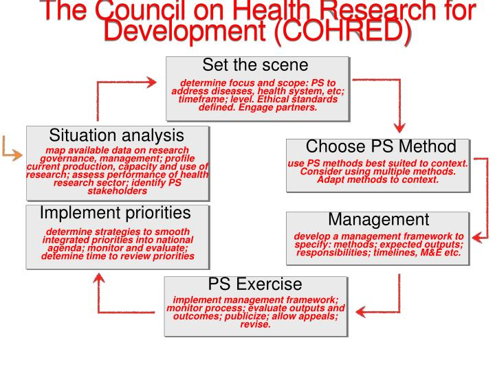 The Council on Health Research for Development (COHRED)