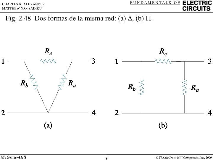 Fig. 2.48  Dos formas de la misma red: (a)