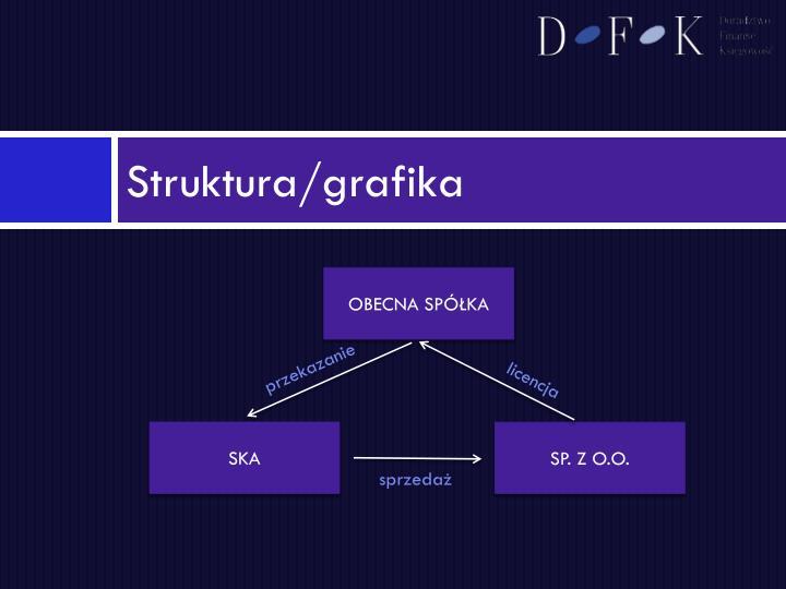Struktura/grafika