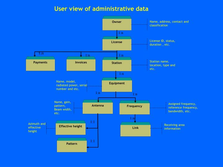 User view of administrative data