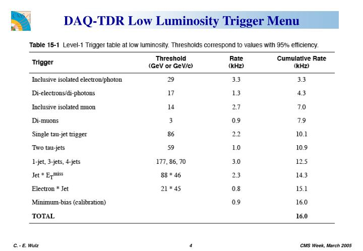 DAQ-TDR Low Luminosity Trigger Menu