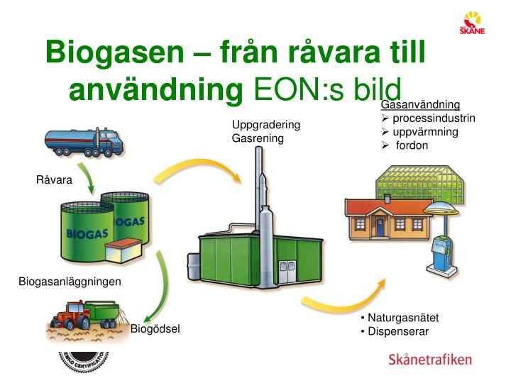 Biogasen – från råvara till användning
