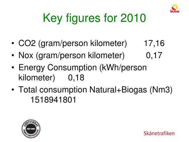 Key figures for 2010