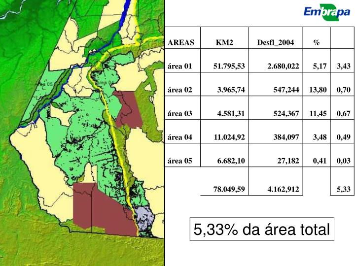 5,33% da área total