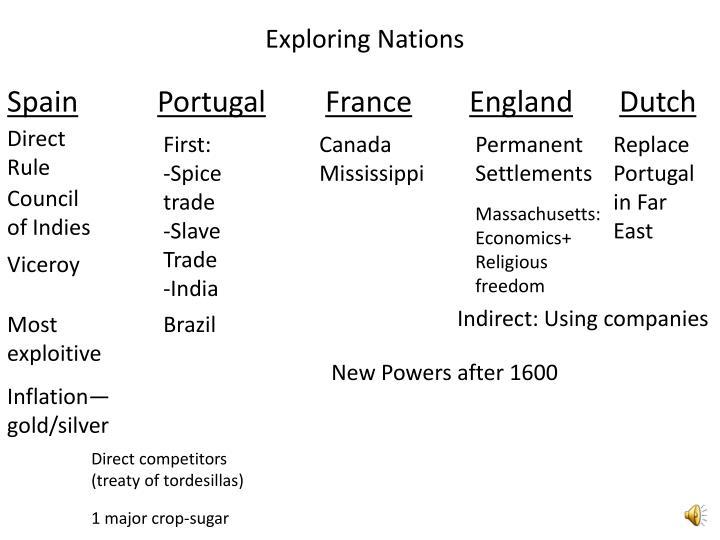 Exploring Nations