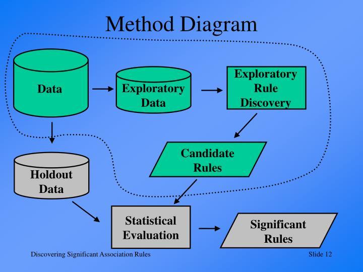 Method Diagram