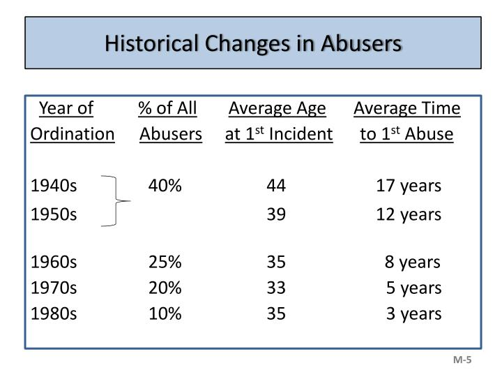 Historical Changes in Abusers
