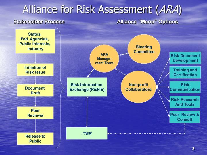 Alliance for Risk Assessment (