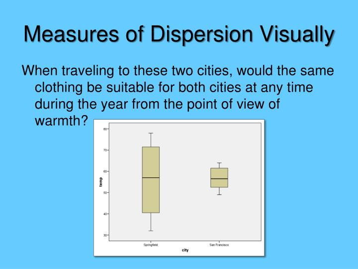 Measures of Dispersion Visually