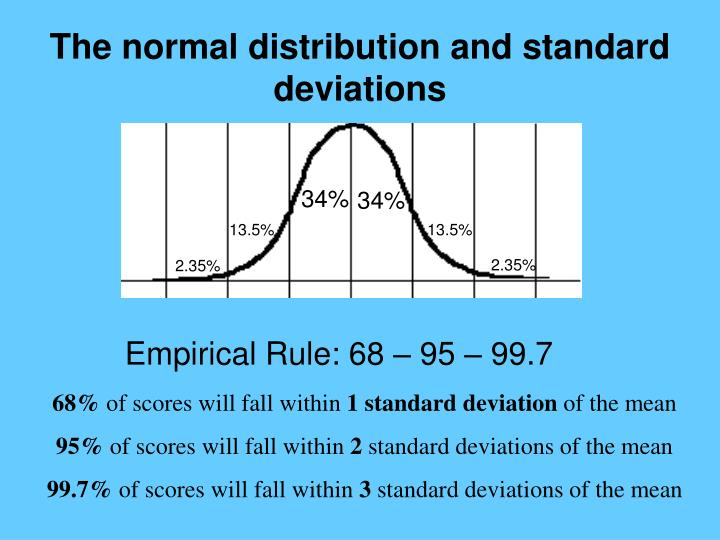 The normal distribution and standard deviations