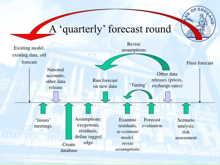 A 'quarterly' forecast round