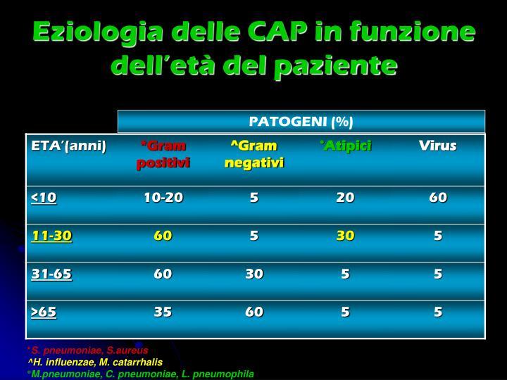 Eziologia delle CAP in funzione dell'età del paziente