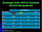 eziologia delle cap in funzione dell et del paziente
