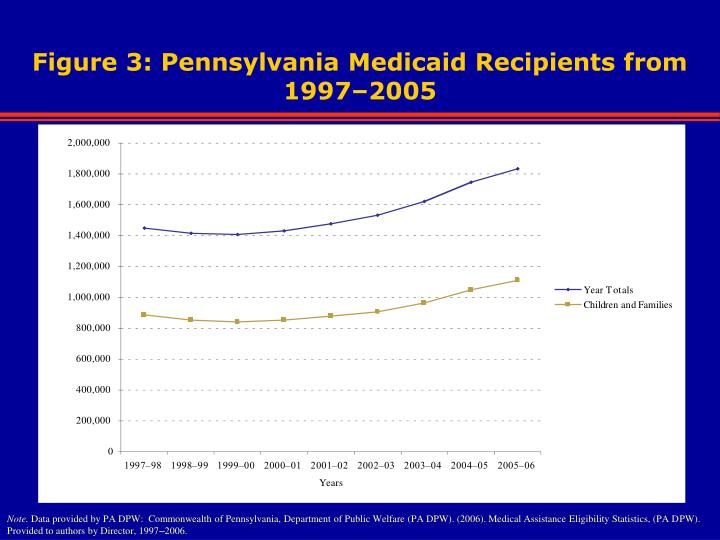 Figure 3: Pennsylvania Medicaid Recipients from