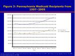 figure 3 pennsylvania medicaid recipients from 1997 2005