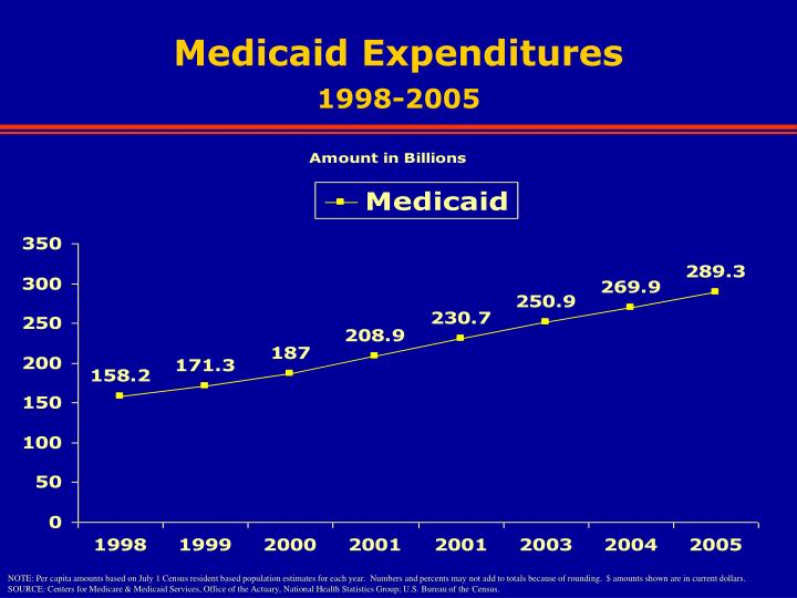 Medicaid Expenditures