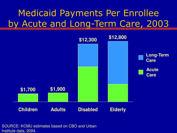 Medicaid Payments Per Enrollee