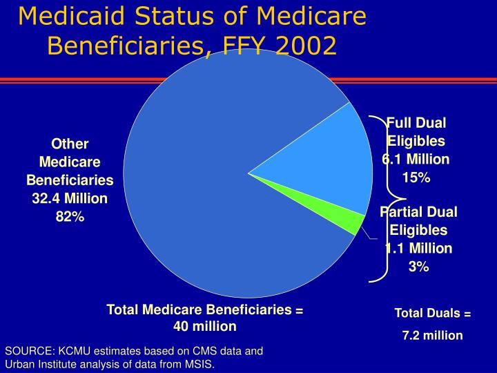 Medicaid Status of Medicare Beneficiaries, FFY 2002