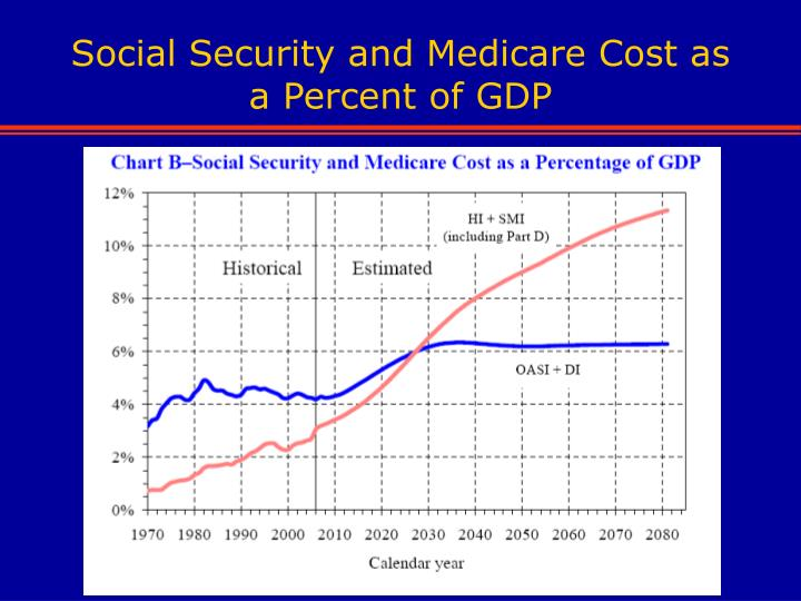 Social Security and Medicare Cost as