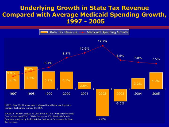 Underlying Growth in State Tax Revenue