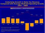 underlying growth in state tax revenue compared with average medicaid spending growth 1997 2005