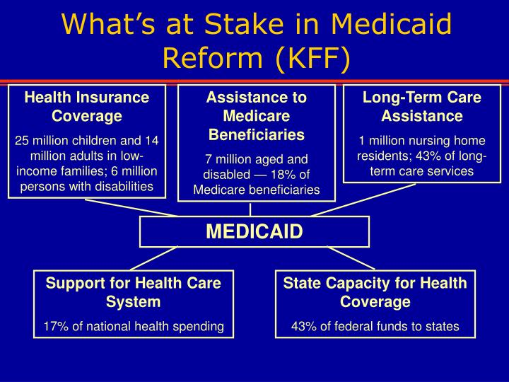 What's at Stake in Medicaid Reform (KFF)