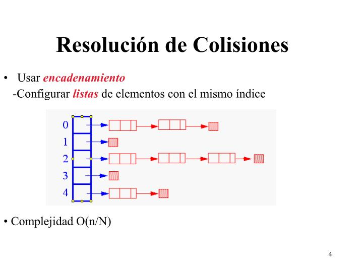 Resolución de Colisiones