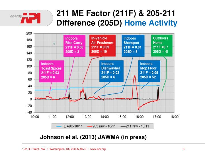 211 ME Factor (211F) & 205-211 Difference (205D)