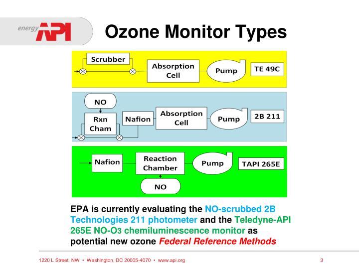 Ozone Monitor Types