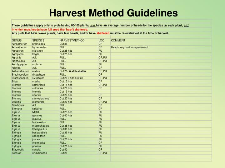 Harvest Method Guidelines