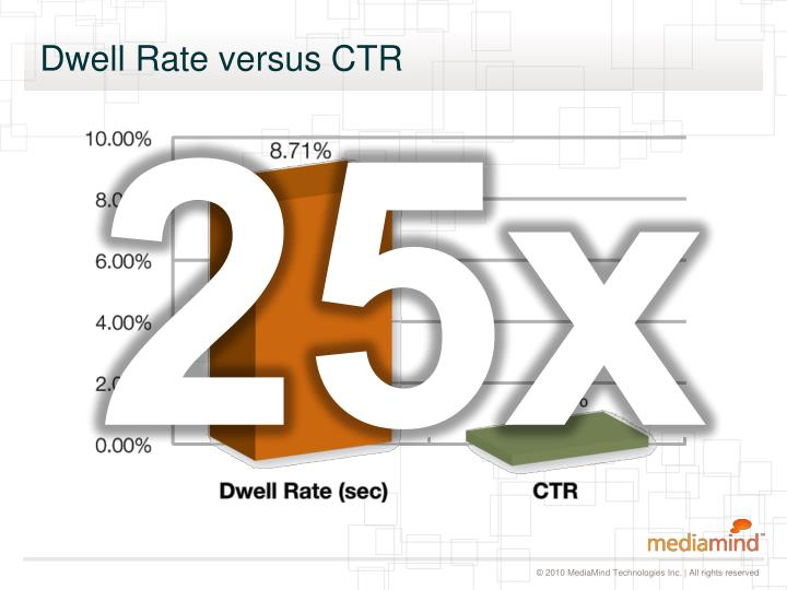 Dwell Rate versus CTR
