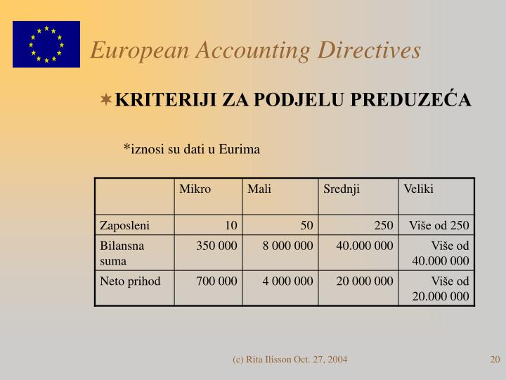 European Accounting Directives