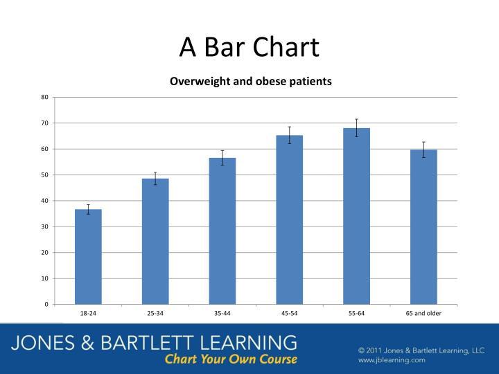 A Bar Chart