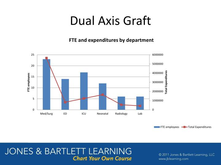 Dual Axis Graft
