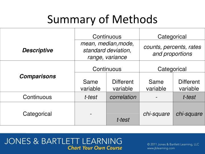 Summary of Methods