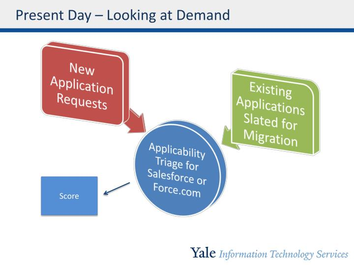 Present Day – Looking at Demand